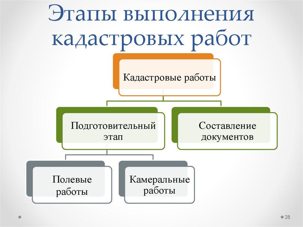 этапы кадастровых работ